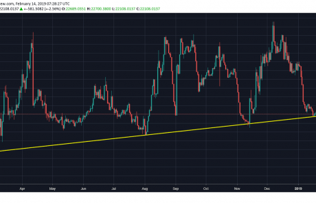 BTC Short Positions Are Reaching Historical Long-Term Support: Bitcoin Price Analysis Feb.14