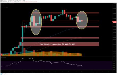 Bitcoin Price Analysis: BTC Sees Major Bearish Signal Flash, Will This Whale Pattern Help?