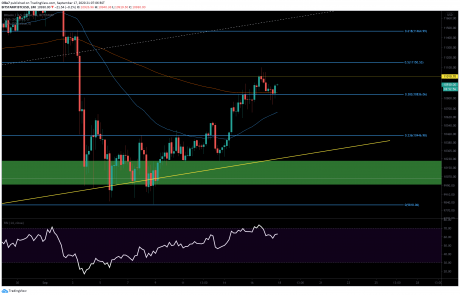 Bitcoin Price Fails to Close Above $11K But Are Bulls Done Yet? (BTC Analysis)