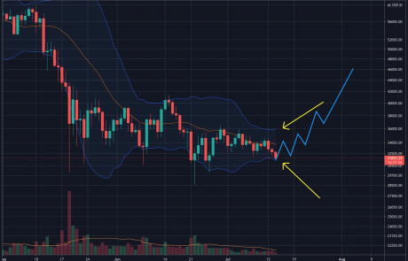 Signs of Whale Accumulation, but Where is Bitcoin Potentially Heading if $30K Breaks? (BTC Price Analysis)