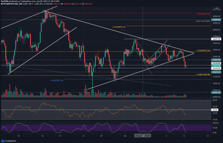 Bitcoin Price Analysis: BTC Broke to the Downside, Is Another $30K Retest Incoming?