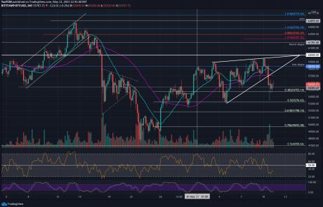 Bitcoin Price Analysis: BTC Breaks Beneath Rising Wedge, Where is The Target?