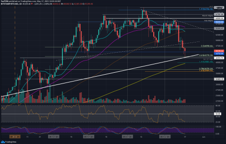 Bitcoin Price Analysis: Is The Current 20% Weekly Drop a Healthy Correction or Sub-40K Coming?