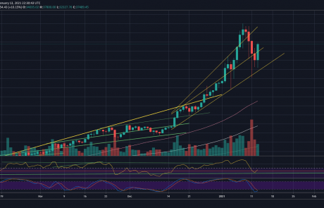 Bitcoin Skyrockets $5K In Hours, Trading Above $37K: Is The Correction Over? (BTC Price Analysis)