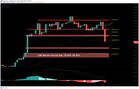 BTC Price Analysis: Bitcoin's Free Fall – Next Stop the Unfilled CME Gap At $9,600?