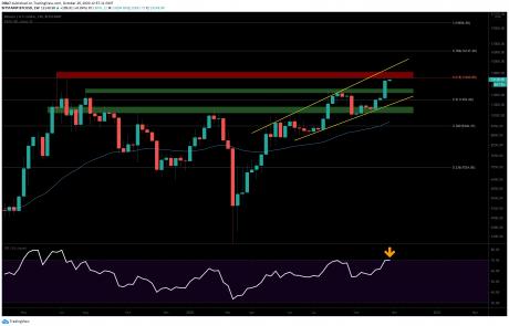 BTC Price Analysis: Bitcoin Weakens As Wall Street In Deep Red, Is $14K Target Intact?