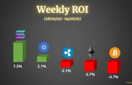 Crypto Price Analysis & Overview June 4th: Bitcoin, Ethereum, Ripple, Cardano, & Solana