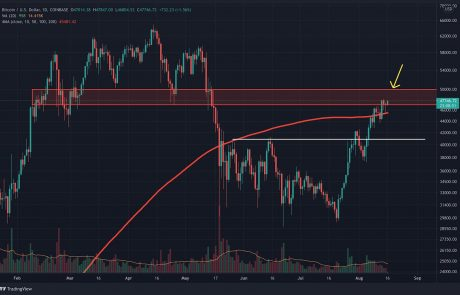 Bitcoin Flashes Largest Technical Buy Signal Since April 2020 – More Upside Ahead? (BTC Price Analysis)