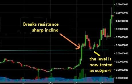 Análisis técnico de Bitcoin y Criptomonedas para principiantes
