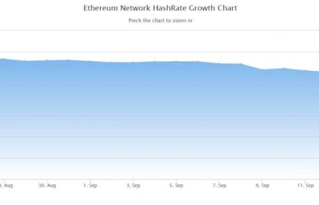 Severe Drop in ETH Hashrate Threatens Miners