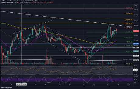 Ethereum Price Analysis: ETH Faces Critical Resistance, Charts New July Low Against Bitcoin