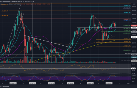 Ethereum Price Analysis: ETH Struggles Around $3500 as Bitcoin Continues to Dominate