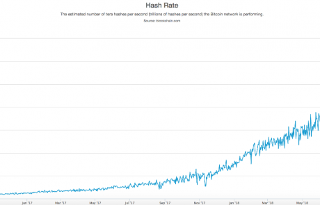 Bitcoin's Hash Rate Continues to Increase despite the Bear Market