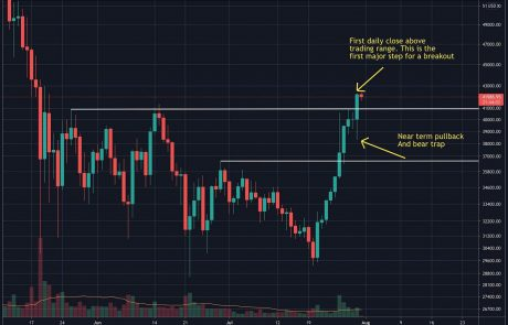 Bitcoin Price Analysis: BTC Needs to Close Weekly Candle Above This Major Level
