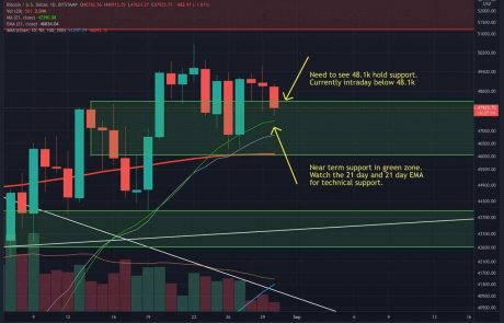 BTC Fails At $49-50k Resistance, But Weekly Chart Showing Strength (Bitcoin Price Analysis)