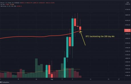 Bitcoin Price Analysis: Is a Short-Term Correction Incoming as BTC Forms Bearish Divergence?