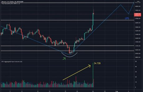 Bitcoin Price Analysis: BTC Eyes Those Higher Targets After Superb Weekly Close