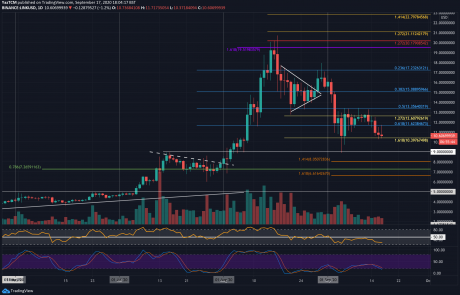 From Bad to Worse as Chainlink Crashes 30% in 2 Weeks, Where's the Bottom? (LINK Price Analysis)