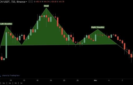 Crypto Technical Analysis: Head and Shoulders Pattern, Triangles and Wedges