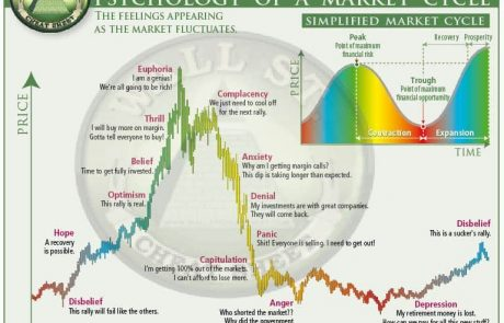 Do you know about crypto market cycles? You should