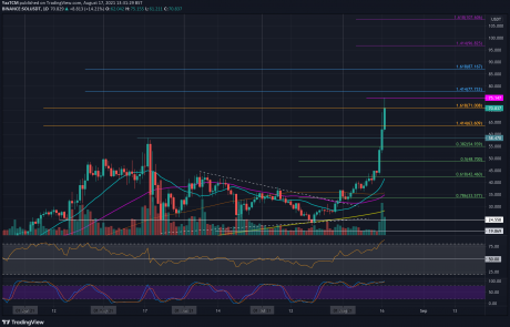 Solana Price Analysis: After Breaking Above $70, Those Are the Next Possible Targets for SOL