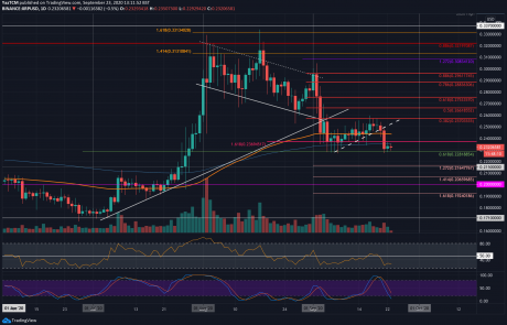 After Losing 7%, Ripple Struggles To Maintain Previous Support From September (XRP Price Analysis)